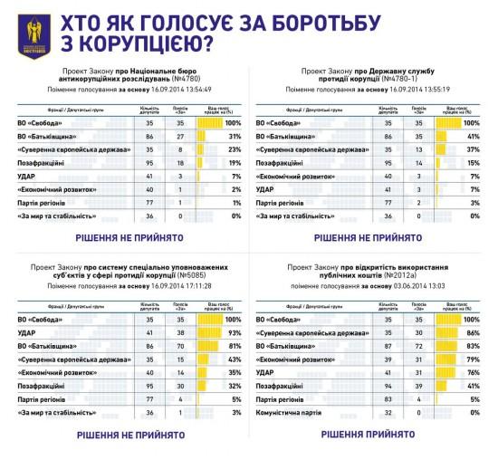 Голосування партій за боротьбу з корупцією