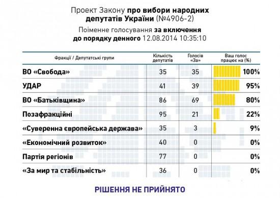 Кого партії ведуть у парламент за списками