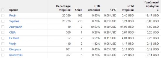 Чому не варто робити сайти під Україну